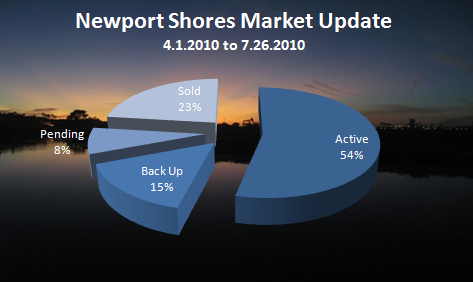 newport shores market update