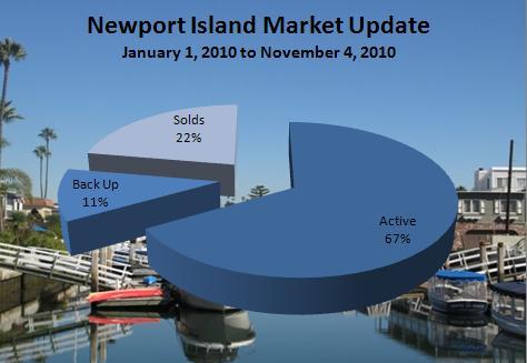 newport island market update