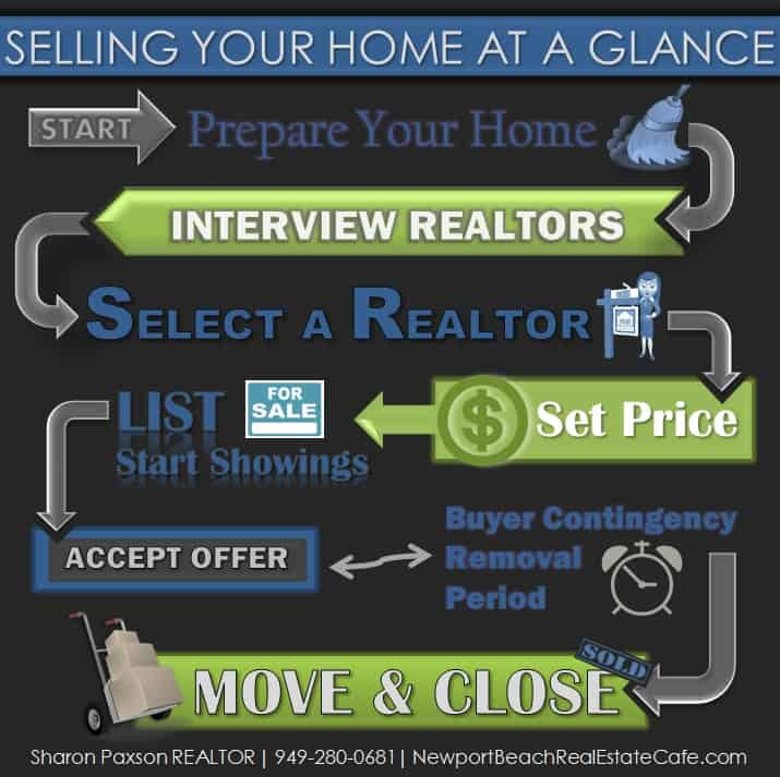 Selling your Newport Beach Home