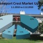 Newport Crest in Newport Beach – Market Update
