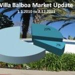 Villa Balboa Condos in Newport Beach – Market Update