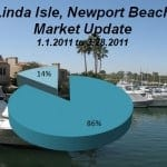 Linda Isle in Newport Beach – Market Update