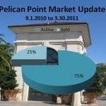 Pelican Point in Newport Coast – Market Update