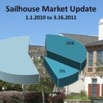 Sailhouse in Corona del Mar – Market Update