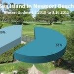 Sea Island in Newport Beach, CA Market Update