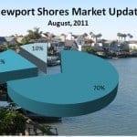 Newport Shores Market Update – August, 2011