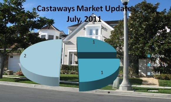 Castaways in Newport Beach