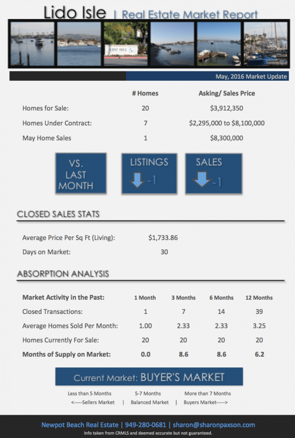 Lido Isle Market Update and homes for sale