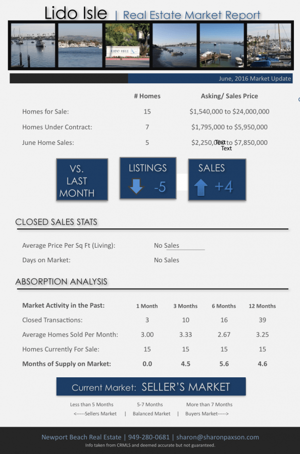Lido Isle homes for sale and market update