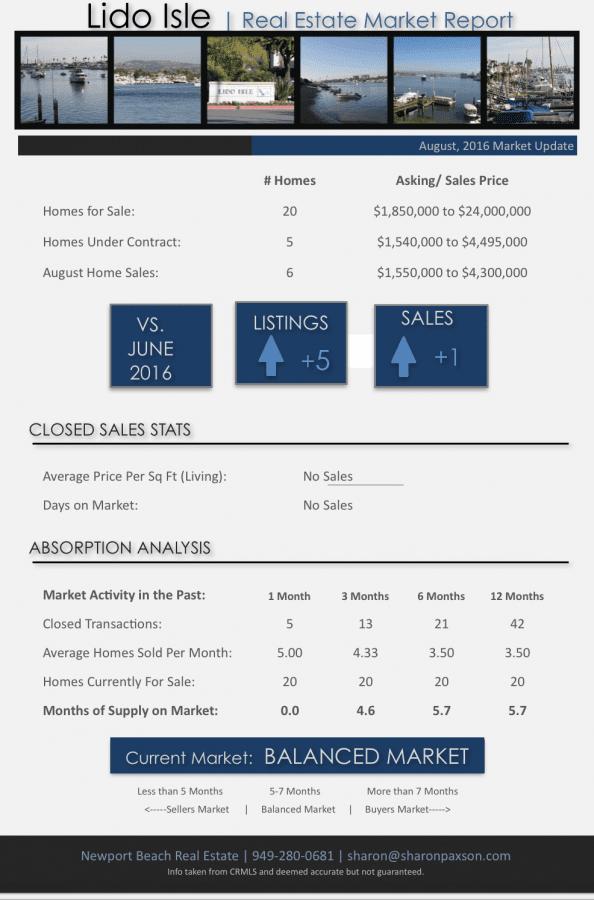 Lido Isle Homes for Sale Newport Beach