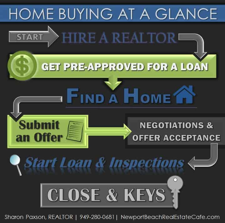 Home Buying at a Glance
