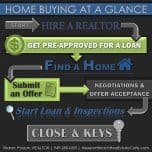 8 Steps for Buying a Home