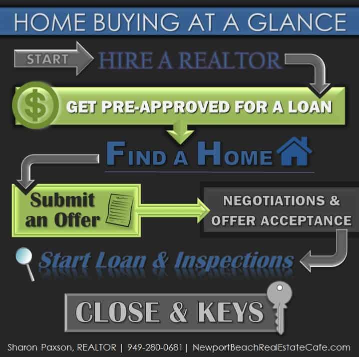 Home Buying in Newport Beach