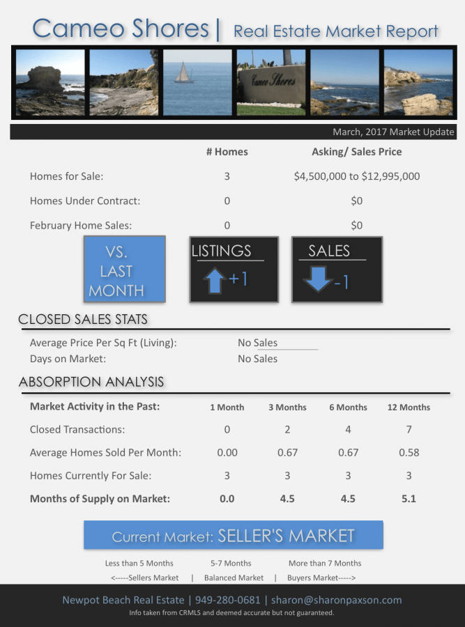 Cameo Shores homes for sale market report