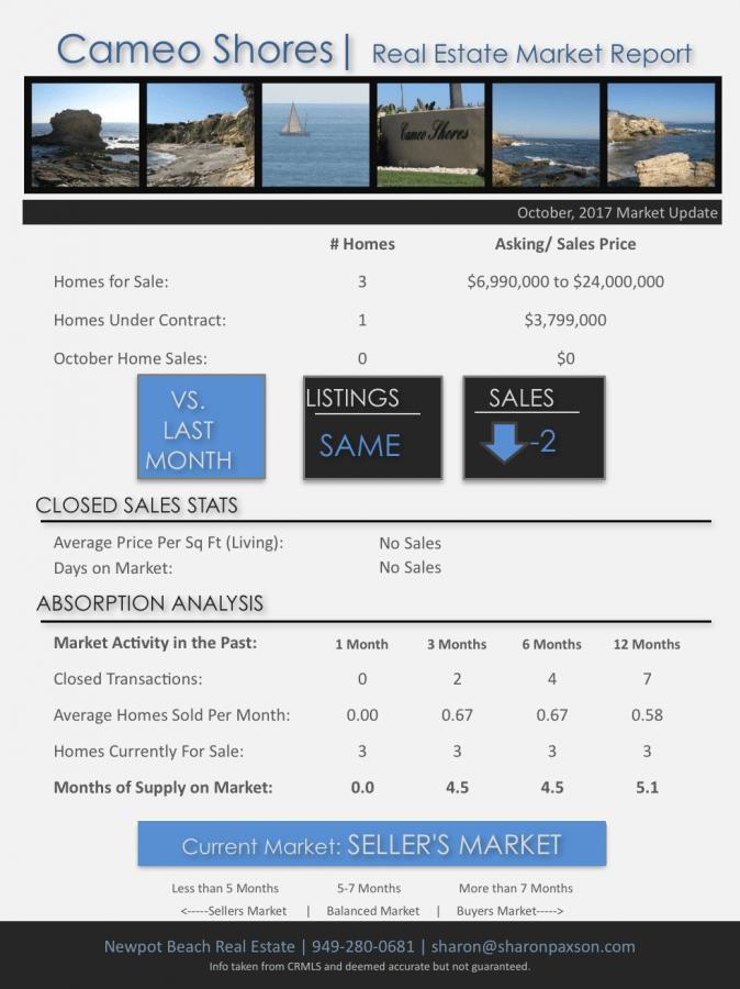 Cameo Shores homes for sale Corona del Mar