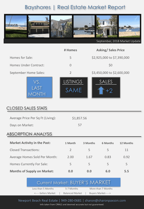 How is the Real Estate Market In Bayshores in Newport Beach September, 2018