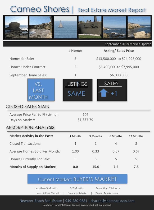 Cameo Shores Market Report