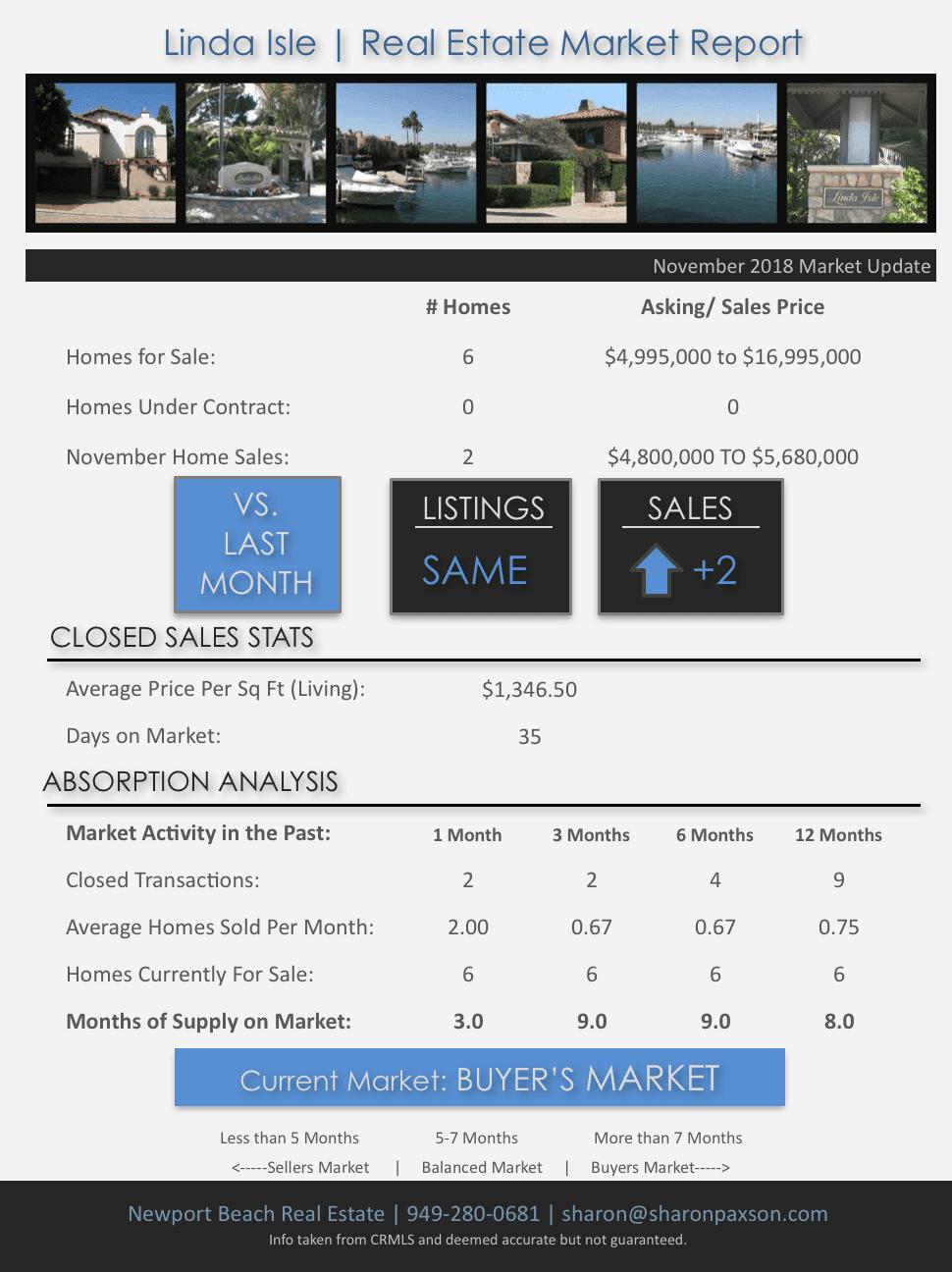 How is the Real Estate Market on Linda Isle in Newport Beach CA November 2018?