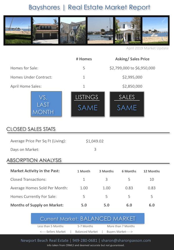 Bayshores Market Update April 2019