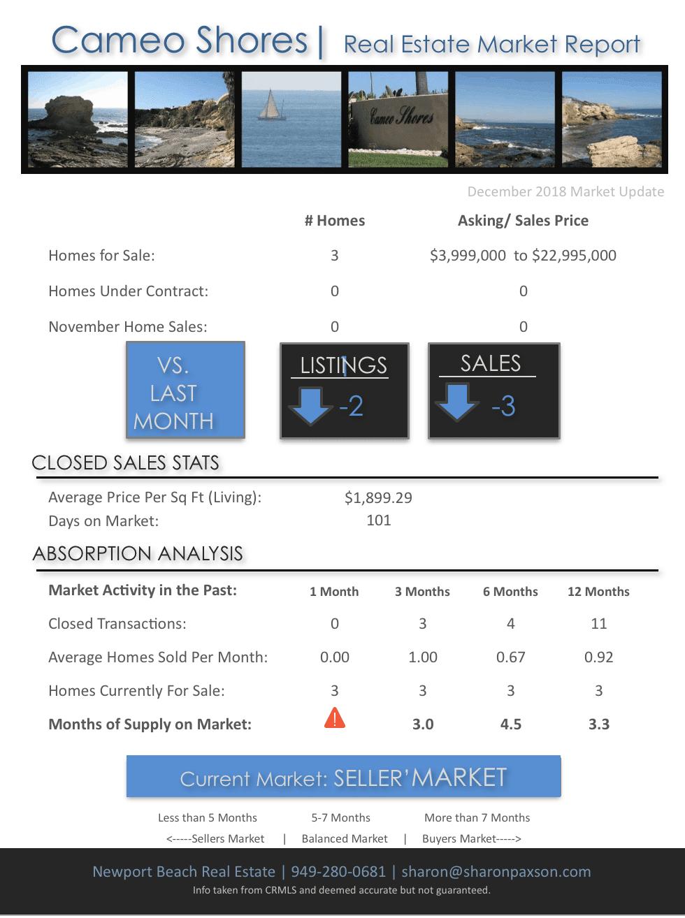 Real Estate Market in Cameo Shores in Corona del Mar December 2018