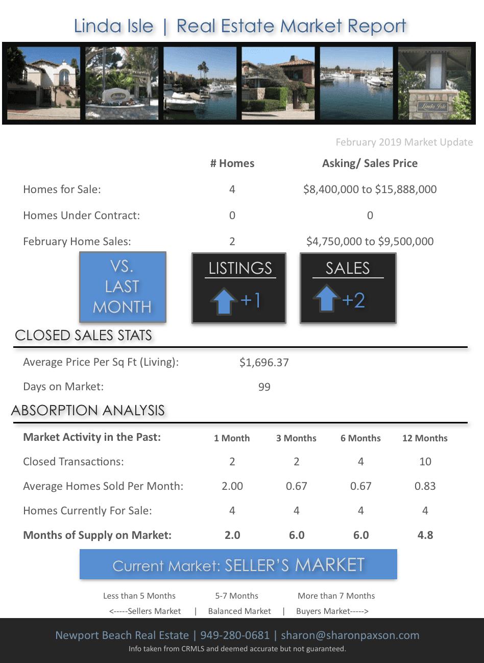 Real Estate Market on Linda Isle in Newport Beach CA February 2019